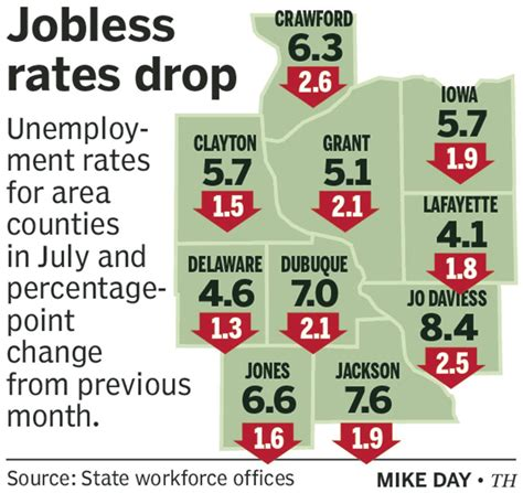 Unemployment declines in local counties, signaling ...