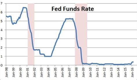census bureau statistics fed funds rate nomicsnotes from numbernomics