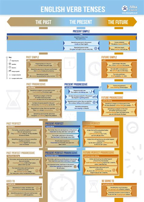 English Verb Tense Chart  Alba English School