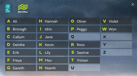 uk storm names      met office names