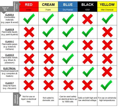 types of colors extinguisher colours we explain each