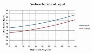 Surface Tension of Hydrogen Peroxide Solutions | USP ...
