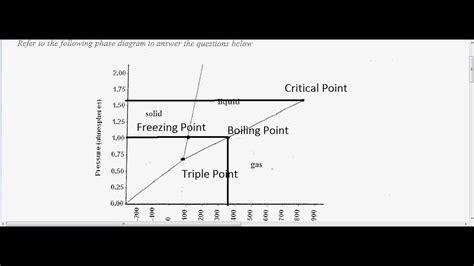 reading phase diagrams youtube