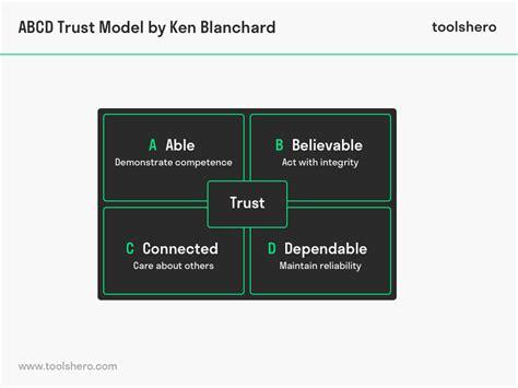 abcd trust model  ken blanchard  great leadership tool