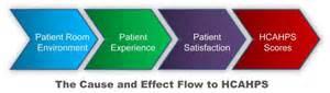 headband wrap hcahps scores matter contributing to better patient