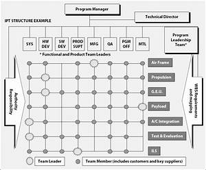 Setting Up And Managing Integrated Product Teams