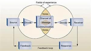 Marketing Communique  Chapter 5