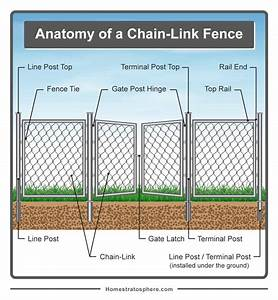 Parts Of A Fence Diagrams  Wood And Chain Link Fences