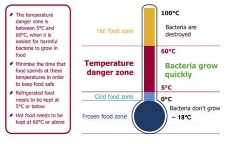 temperature danger zone the danger zone food safety matters