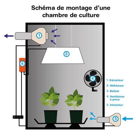 chambre culture indoor la ventilation et l air indoor discount