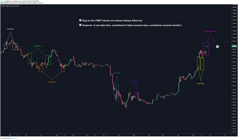 On most exchanges this interest rate is set at 0.03% daily (0.01% every 8 hours). The impact of Bitcoin CME Futures - Crypto-Addicts - Medium