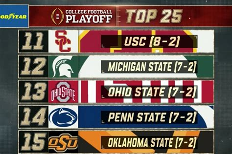 college football playoff rankings ohio state     land grant holy land