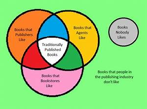 Venn Diagram Of A Book  With Images