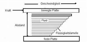 Was Ist Viskosität : viskosit t und rheologie einf hrung swettis beauty blog ~ Orissabook.com Haus und Dekorationen