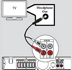 Diagram For Hooking Up A Samsung Surround Sound To A Dish Network Receiver by How To Get Surround Sound From My Tv Via Philips Hts