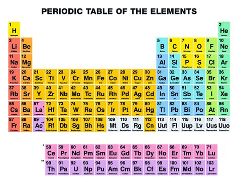 what is the periodic table of elements four new 39 super heavy 39 elements to be added to the