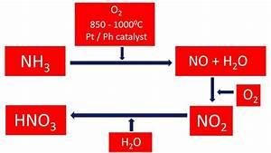 Nitric Acid Manufacturing Process