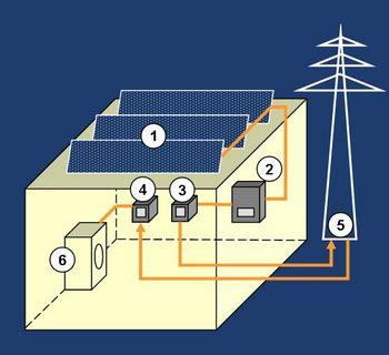 photovoltaik eigenverbrauch rechner wmg energieberatung