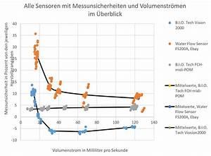 Fehler Des Mittelwertes Berechnen : ermittlung systematischer und statischer fehler ~ Themetempest.com Abrechnung