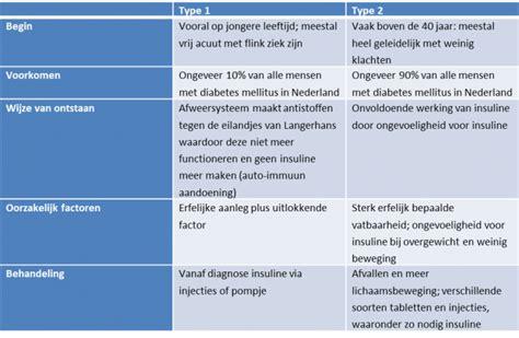 Kenmerken alvleesklierontsteking