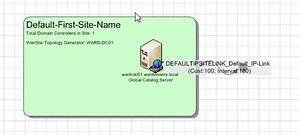 Microsoft Active Directory Topology Diagrammer  U2013 Ward Vissers