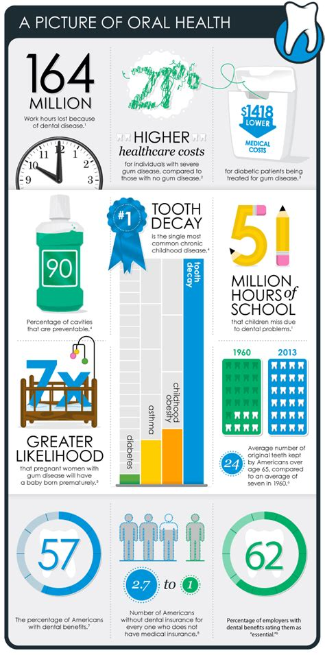 dental plans infographic employer connection blue