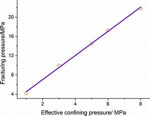 The Linear Fitting Result Of Fracturing Pressure And