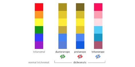 colorblind colors how to design for color blindness theuxblog