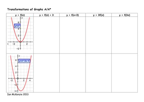 Transformation Of Graphs By Ianmckenzie  Teaching Resources Tes
