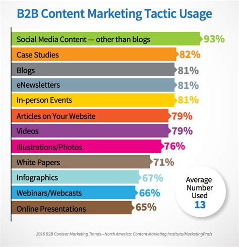 Essential 2017 Content Marketing Statistics