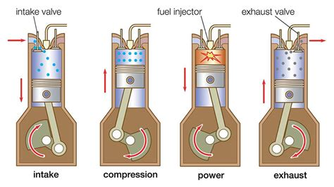 Diesel Petrol Engines Why You Should Consider