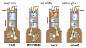 Diesel Vs Petrol Engines   Why You Should Consider A Diesel As Your Next Car