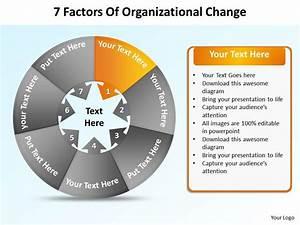7 Factors Of Organizational Change Powerpoint Diagrams Presentation Slides Graphics 0912