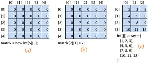 Java Tables Showing How Two Dimensioal Array Works