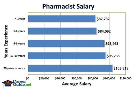 Pharmacist Annual Salary by Pharmacist On Emaze