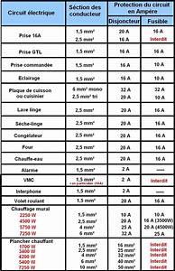 Norme Electrique Maison : norme electrique maison individuelle rt 2018 id es ~ Melissatoandfro.com Idées de Décoration