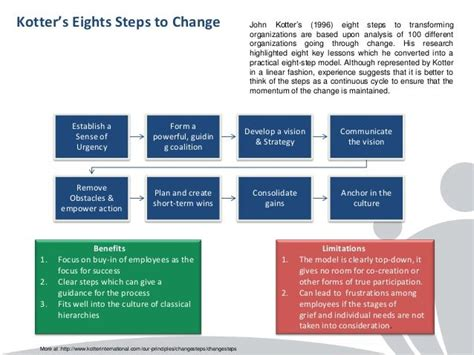 kotters eights steps  change change management