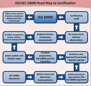 Iso  Iec 20000 Consulting  U2013 Fox It