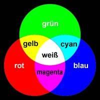 Braun Und Grün Ergibt : das rgb farbsystem farblehre tutorials tipps und tricks f r webmaster auf ~ Markanthonyermac.com Haus und Dekorationen