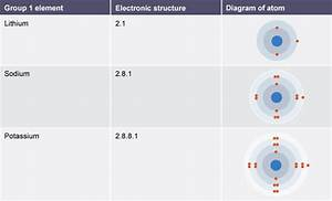 Table Showing The Electronic Structure And Atomic Diagram For Group 1 Elements Lithium  Sodium