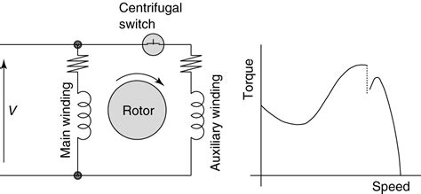 Ac Motor Schematic by Types Of Single Phase Induction Motors Single Phase
