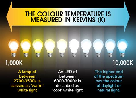 spectrum light bulbs what 39 s the difference between warm white and cool white leds