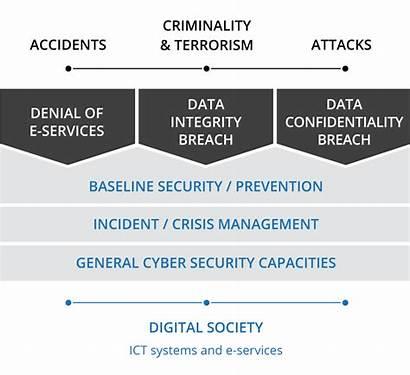 Cyber Methodology Ncsi Security Ee Development