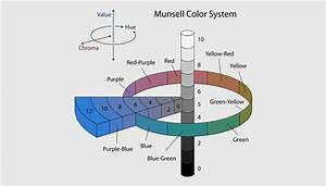 The Fundamentals Of Color  Hue  Saturation  And Lightness