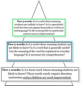 Tier 2 Vocabulary Word List
