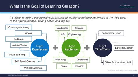 proven practices  learning curation transforming