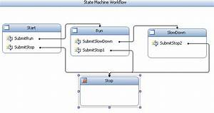State Machine Complier And Asp Net