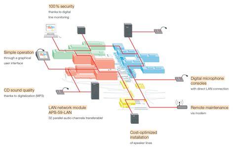 Seslendirme ve Acil Anons Sistemleri - ICS