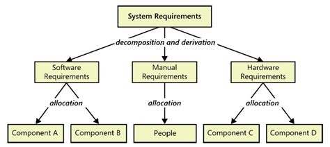 requirements  devices   embedded systems