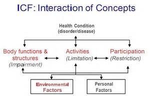 Who ICF Model of Disability